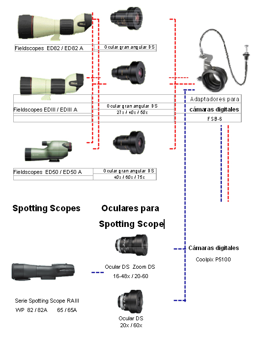 configuracion equipos digiscoping